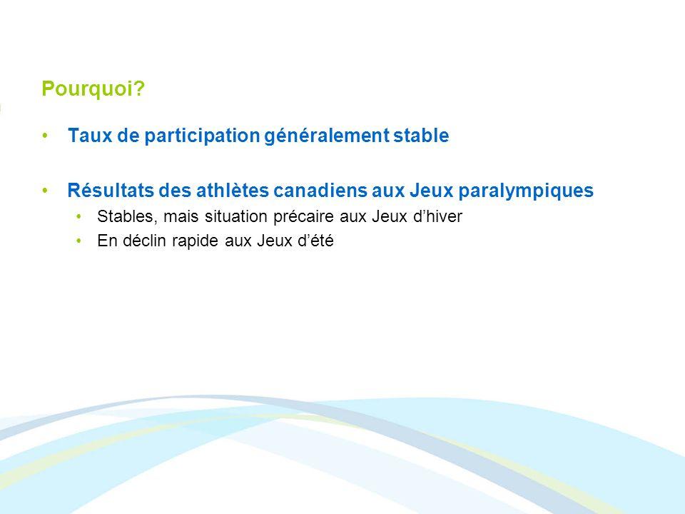 Pourquoi? Taux de participation généralement stable Résultats des athlètes canadiens aux Jeux paralympiques Stables, mais situation précaire aux Jeux