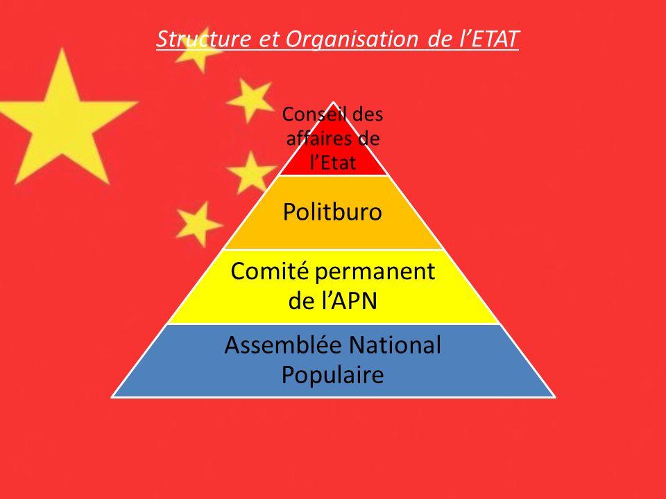 Conseil des affaires de lEtat Politburo Comité permanent de lAPN Assemblée National Populaire Structure et Organisation de lETAT