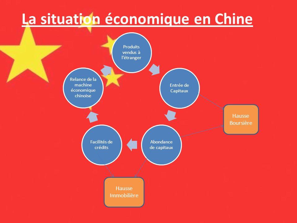 Produits vendus à létranger Entrée de Capitaux Abondance de capitaux Facilités de crédits Relance de la machine économique chinoise Hausse Boursière H