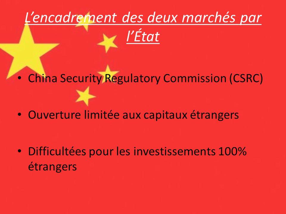 Lencadrement des deux marchés par lÉtat China Security Regulatory Commission (CSRC) Ouverture limitée aux capitaux étrangers Difficultées pour les inv