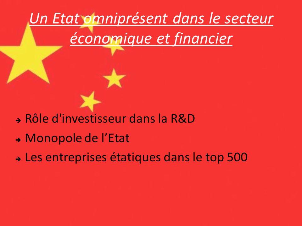 Un Etat omniprésent dans le secteur économique et financier Rôle d'investisseur dans la R&D Monopole de lEtat Les entreprises étatiques dans le top 50