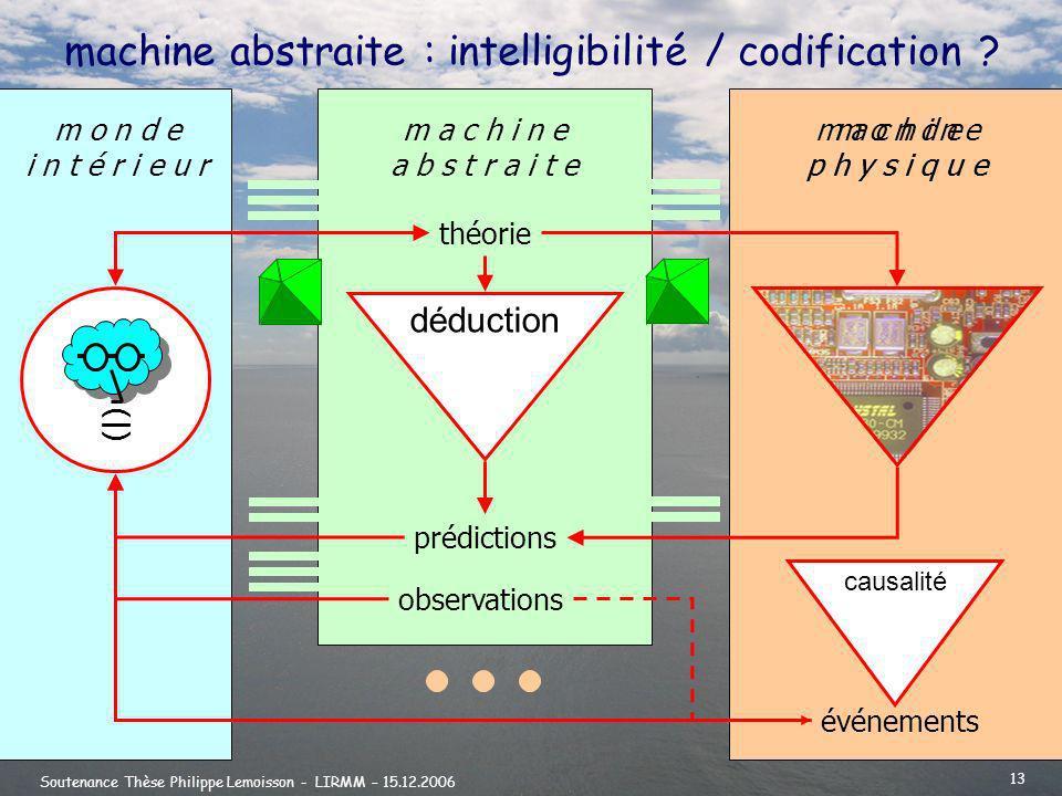 Soutenance Thèse Philippe Lemoisson - LIRMM – 15.12.2006 13 machine abstraite : intelligibilité / codification .