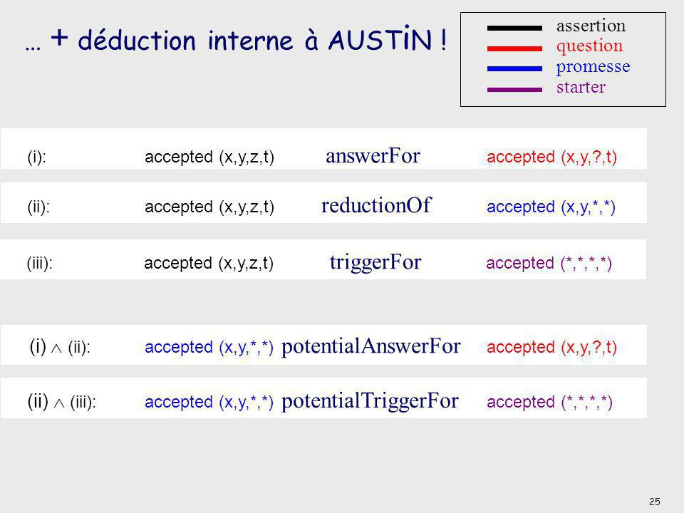 (i): accepted (x,y,z,t) answerFor accepted (x,y,?,t) … + déduction interne à AUST i N ! (ii):accepted (x,y,z,t) reductionOf accepted (x,y,*,*) (i) (ii