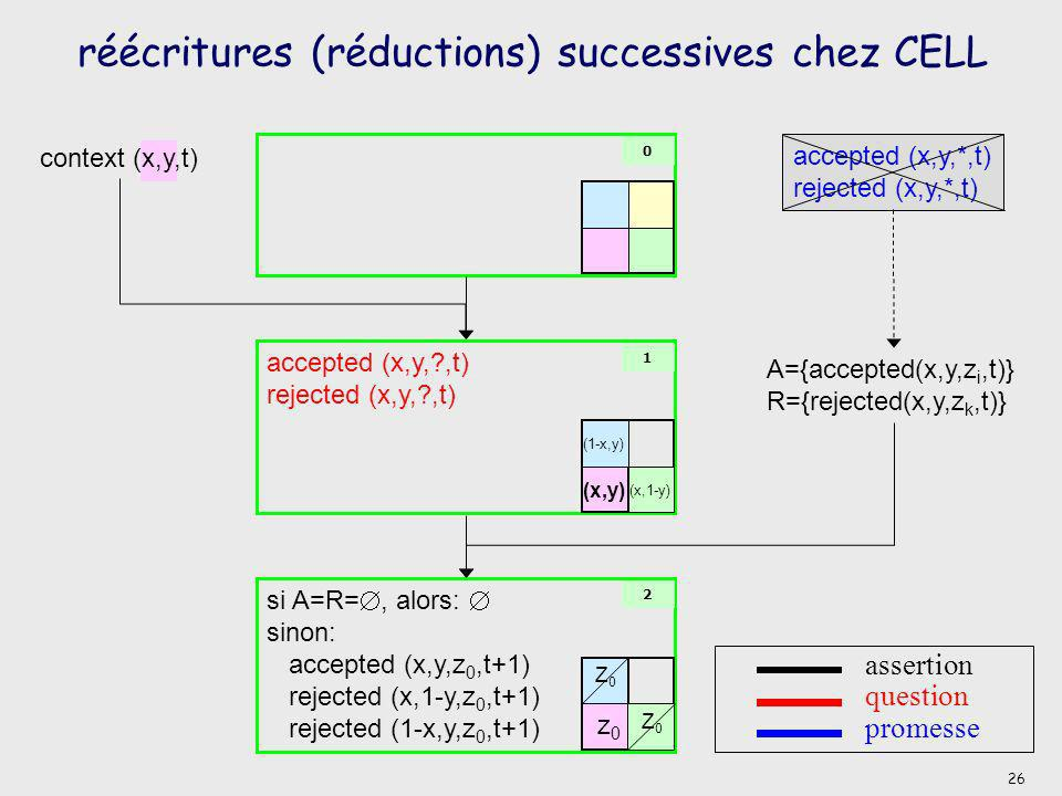 accepted (*,*,?,*) rejected (*,*,?,*) accepted (*,*,*,*) rejected (*,*,*,*) réécritures (réductions) successives chez CELL 0 assertion question promes