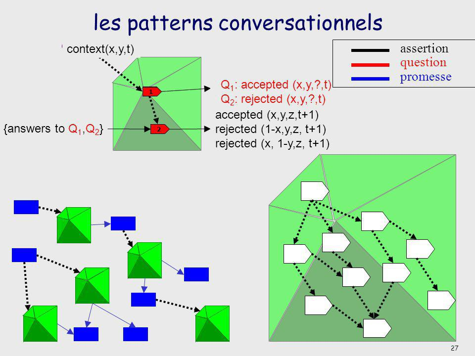 2 1 context(*,*,*) les patterns conversationnels Q 1 : accepted (*,*,?,*) Q 2 : rejected (*,*,?,*) accepted (*,*,*,*) rejected (*,*,*,*) accepted (x,y