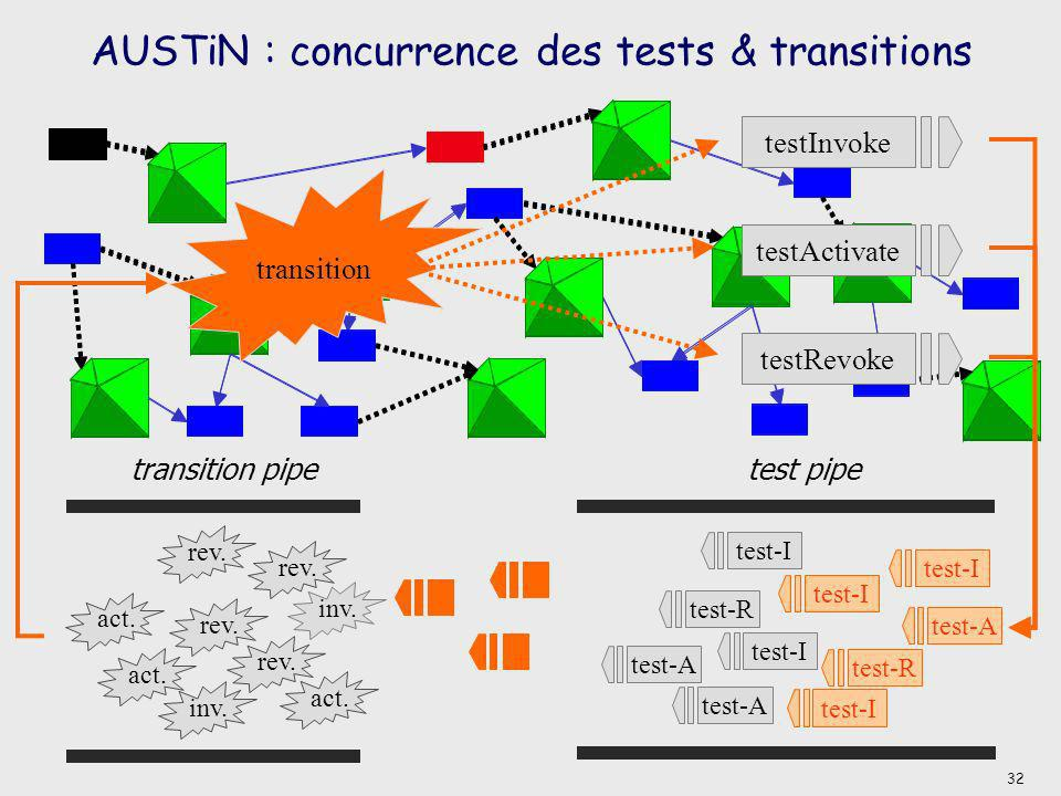 AUSTiN : concurrence des tests & transitions inv. act. rev. act. rev. act. inv. transition pipe test-Itest-A test-Itest-R test pipe transition testInv