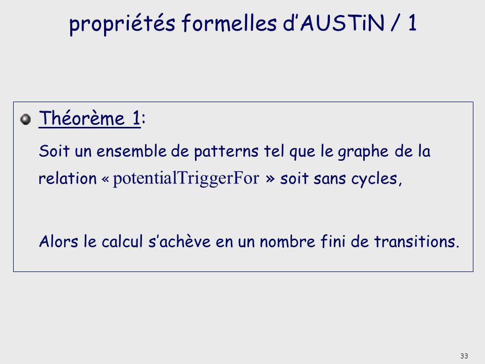 propriétés formelles dAUSTiN / 1 Théorème 1: Soit un ensemble de patterns tel que le graphe de la relation « potentialTriggerFor » soit sans cycles, Alors le calcul sachève en un nombre fini de transitions.