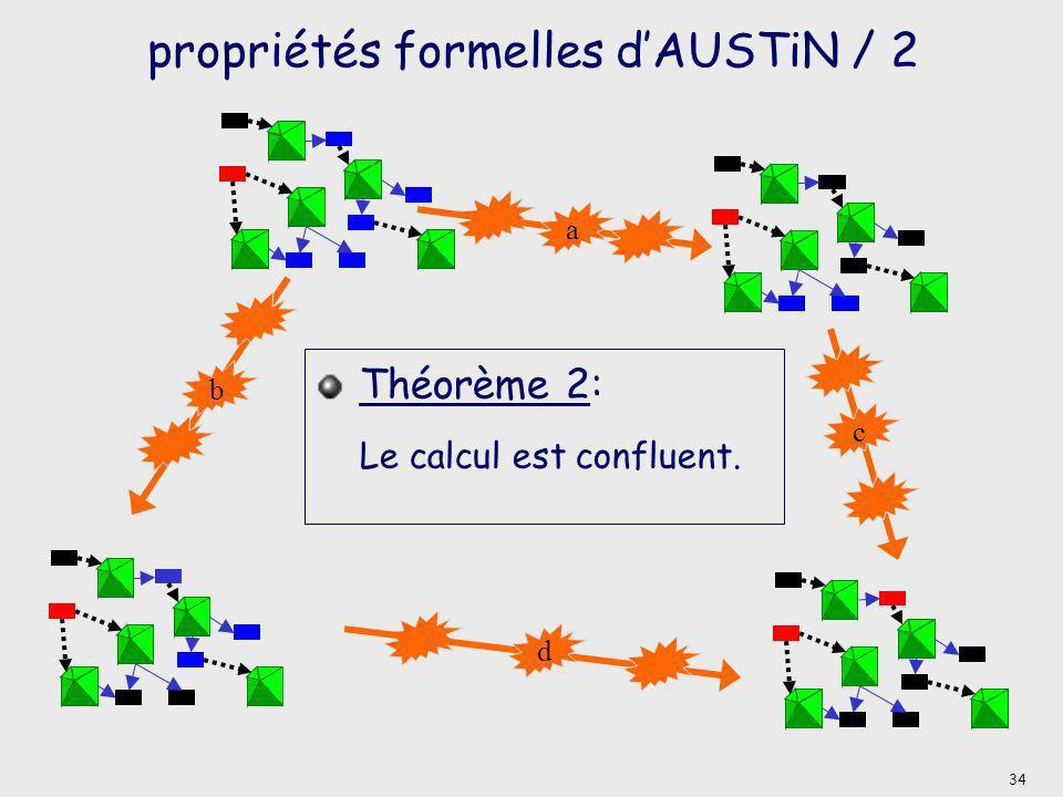 propriétés formelles dAUSTiN / 2 a b d c Théorème 2: Le calcul est confluent. 34