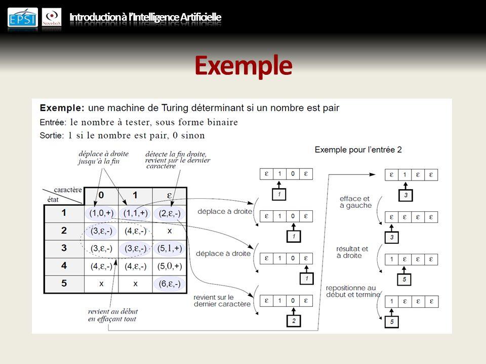 Machine de Turing universelle Une machine de Turing est caractérisée par : – Sa logique de fonctionnement, – Le codage de ses entrées / sorties, – La table de transitions décrivant son fonctionnement La machine de Turing est une abstraction dun automate modifiable Une machine de Turing universelle est une machine de Turing dont le programme fait partie des entrées de la machine.