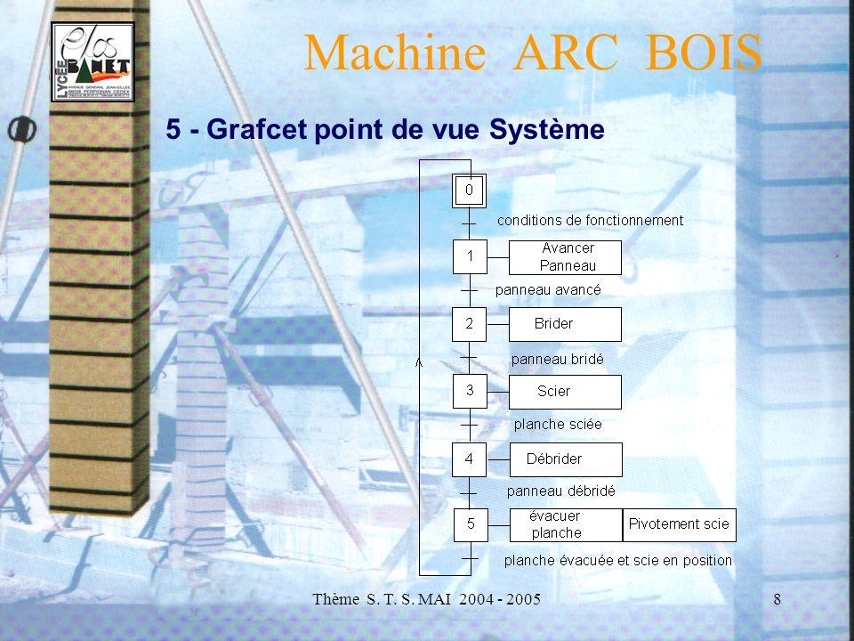Thème S. T. S. MAI 2004 - 20058 Machine ARC BOIS 5 - Grafcet point de vue Système