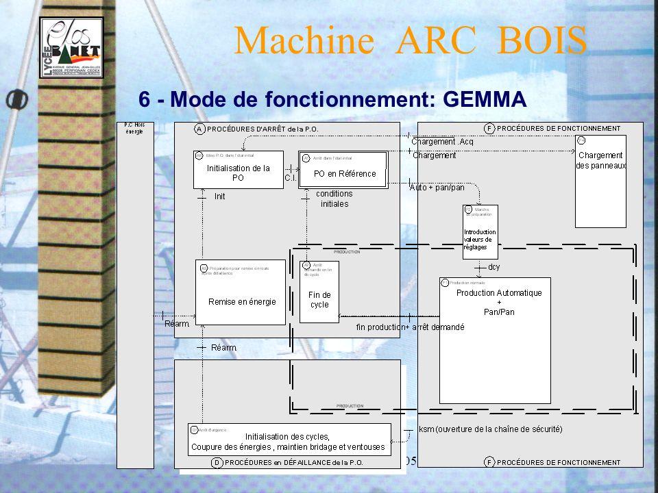 Thème S. T. S. MAI 2004 - 20059 6 - Mode de fonctionnement: GEMMA Machine ARC BOIS