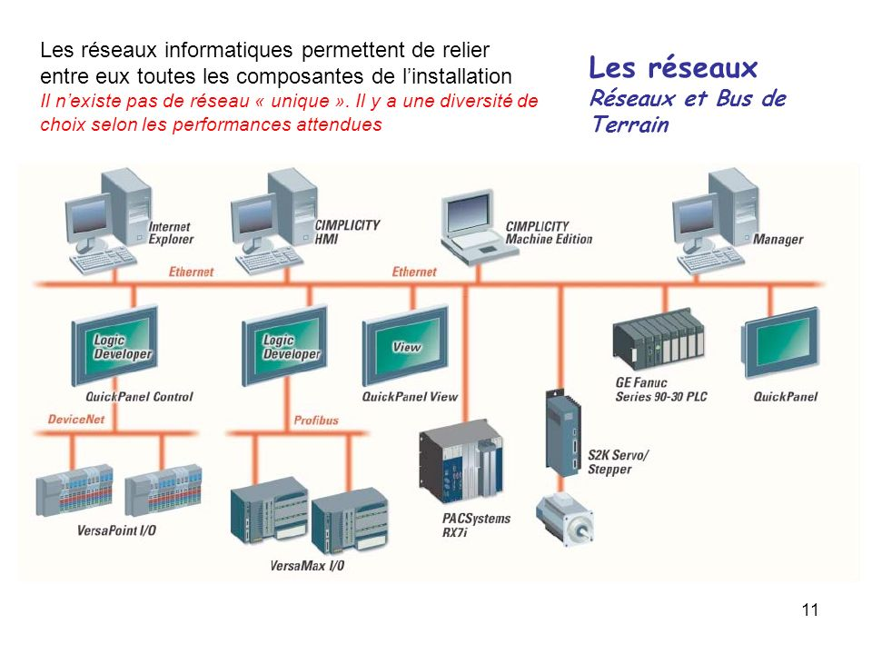 11 Les réseaux Réseaux et Bus de Terrain Les réseaux informatiques permettent de relier entre eux toutes les composantes de linstallation Il nexiste p