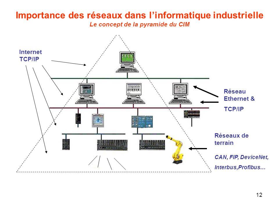 12 Réseau Ethernet & TCP/IP Importance des réseaux dans linformatique industrielle Le concept de la pyramide du CIM Réseaux de terrain CAN, FIP, Devic
