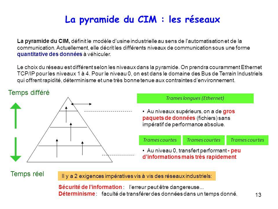13 La pyramide du CIM, définit le modèle d'usine industrielle au sens de l'automatisation et de la communication. Actuellement, elle décrit les différ