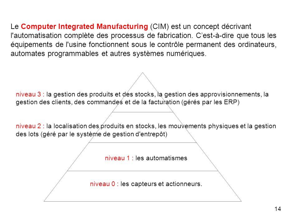 14 Le Computer Integrated Manufacturing (CIM) est un concept décrivant l'automatisation complète des processus de fabrication. Cest-à-dire que tous le