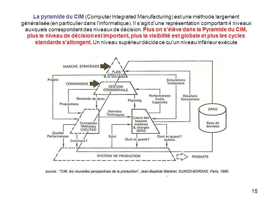 15 La pyramide du CIM (Computer Integrated Manufacturing) est une méthode largement généralisée (en particulier dans l'informatique). Il s'agit d'une