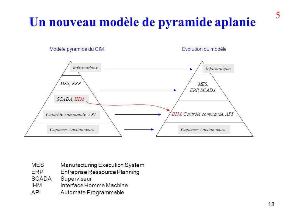 18 Un nouveau modèle de pyramide aplanie Informatique Capteurs / actionneurs Contrôle commande, API IHM, Contrôle commande, API MES, ERP SCADA, IHM ME