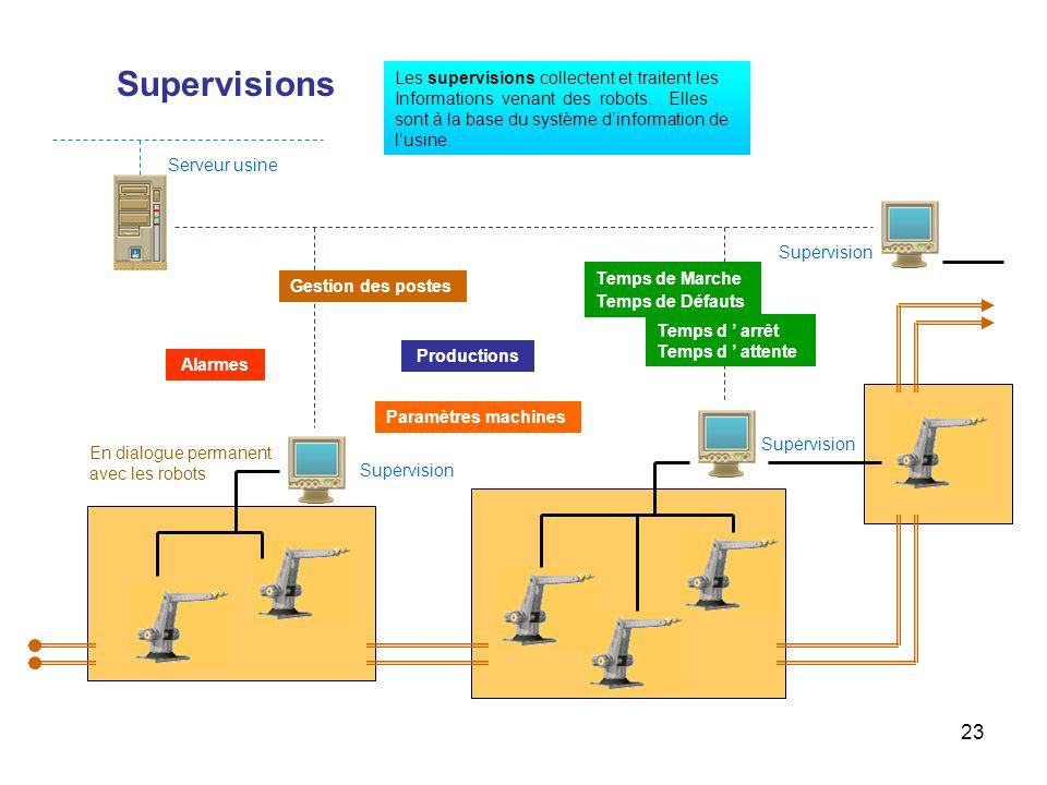 23 Supervisions Les supervisions collectent et traitent les Informations venant des robots. Elles sont à la base du système dinformation de lusine. Te