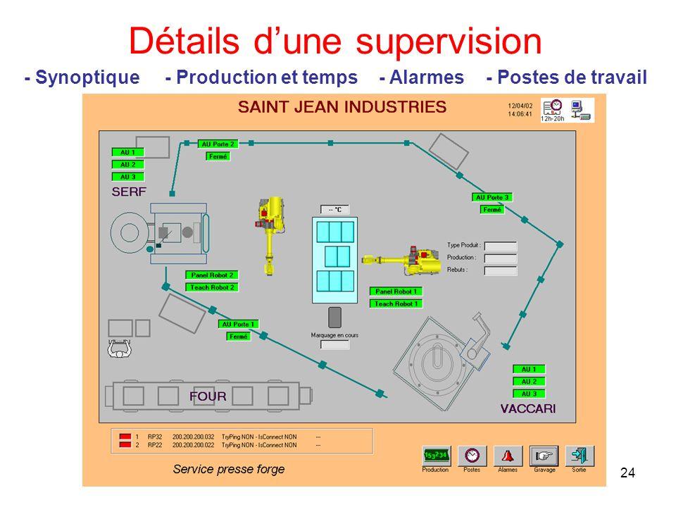 24 Détails dune supervision - Alarmes- Postes de travail- Production et temps- Synoptique