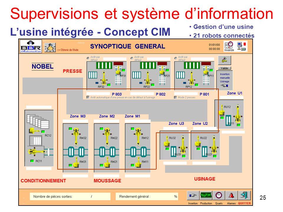 25 Supervisions et système dinformation Lusine intégrée - Concept CIM Gestion dune usine 21 robots connectés