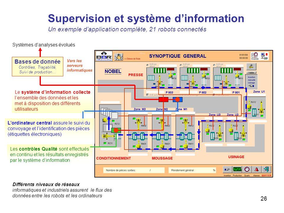 26 Le système dinformation collecte lensemble des données et les met à disposition des différents utilisateurs Lordinateur central assure le suivi du