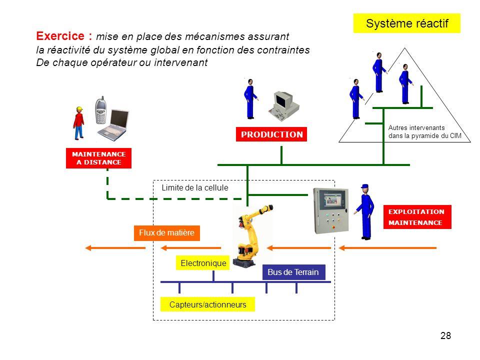 28 Système réactif MAINTENANCE EXPLOITATION PRODUCTION Electronique Limite de la cellule Exercice : mise en place des mécanismes assurant la réactivit