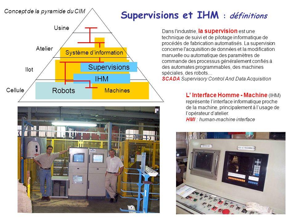 5 Robots Système dinformation Machines Usine Atelier Ilot Cellule Supervisions Supervisions et IHM : définitions Concept de la pyramide du CIM IHM Dan