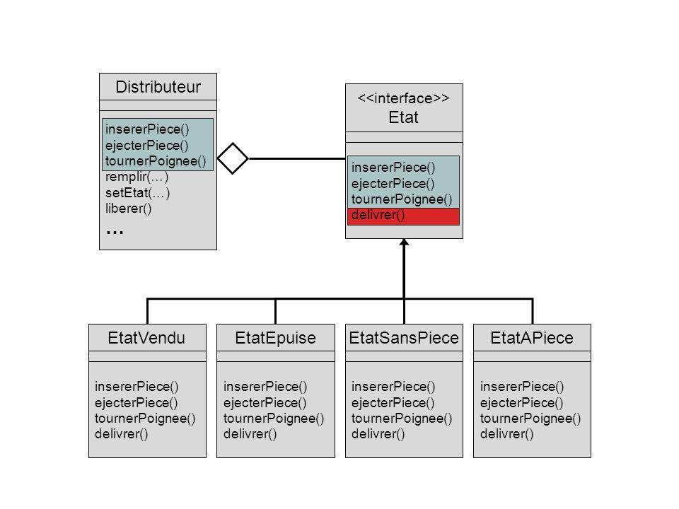 Distributeur insererPiece() ejecterPiece() tournerPoignee() remplir(…) setEtat(…) liberer() … EtatEpuise insererPiece() ejecterPiece() tournerPoignee() delivrer() EtatSansPiece insererPiece() ejecterPiece() tournerPoignee() delivrer() EtatAPiece insererPiece() ejecterPiece() tournerPoignee() delivrer() EtatVendu insererPiece() ejecterPiece() tournerPoignee() delivrer() > Etat insererPiece() ejecterPiece() tournerPoignee() delivrer()