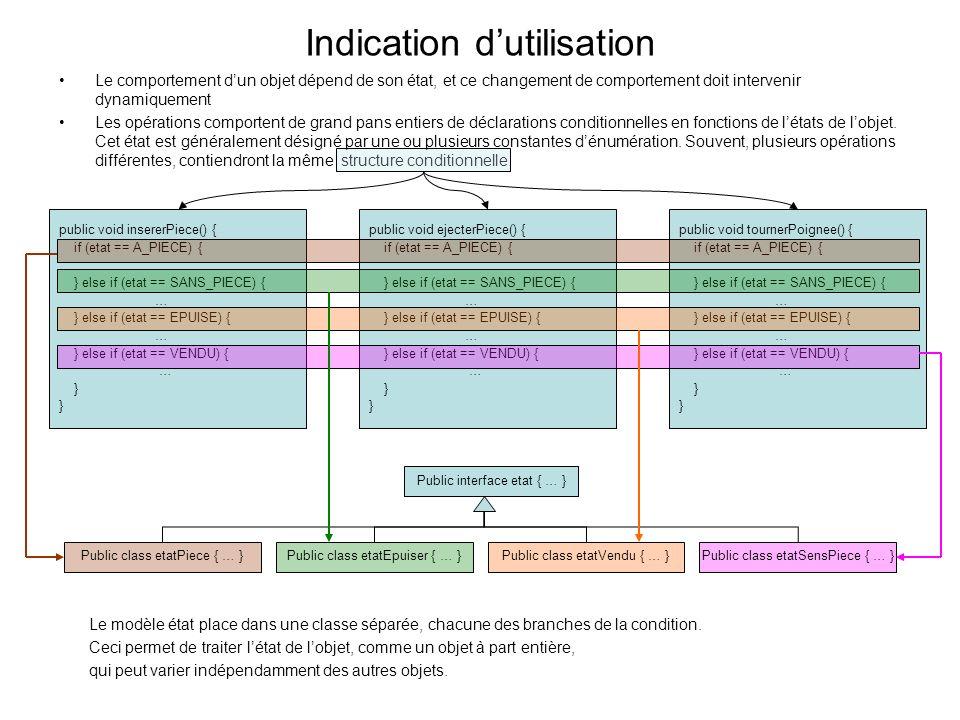 Indication dutilisation Le comportement dun objet dépend de son état, et ce changement de comportement doit intervenir dynamiquement Les opérations comportent de grand pans entiers de déclarations conditionnelles en fonctions de létats de lobjet.