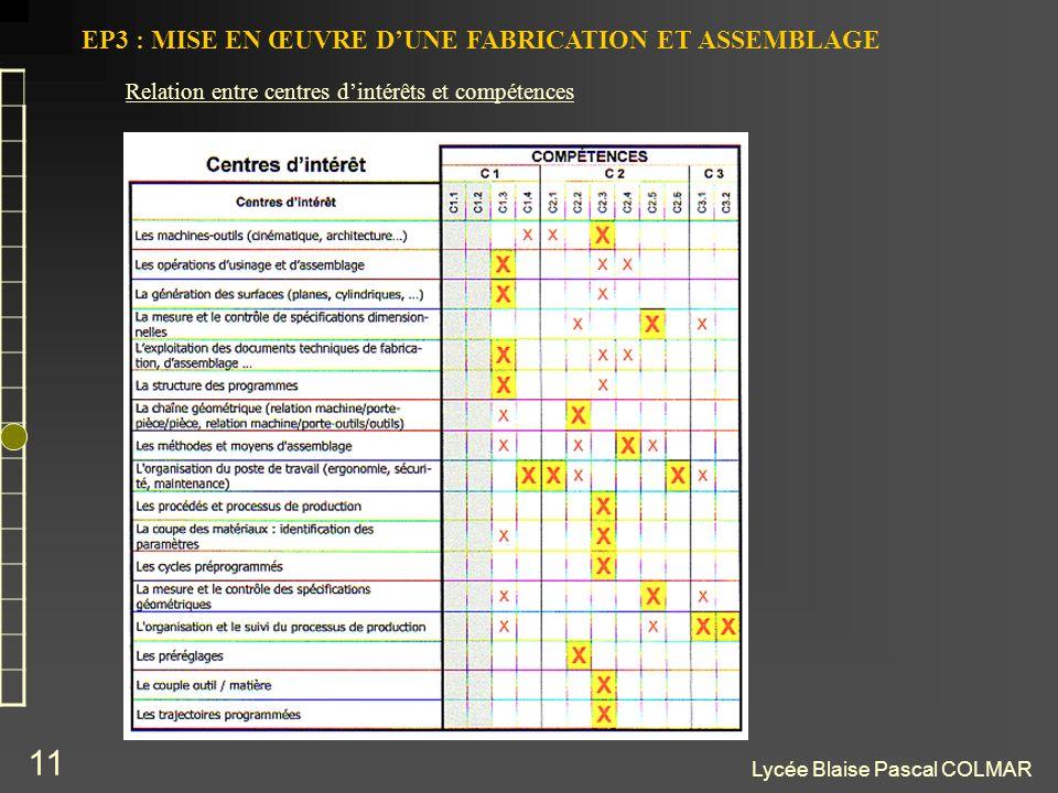 Lycée Blaise Pascal COLMAR 11 EP3 : MISE EN ŒUVRE DUNE FABRICATION ET ASSEMBLAGE Relation entre centres dintérêts et compétences