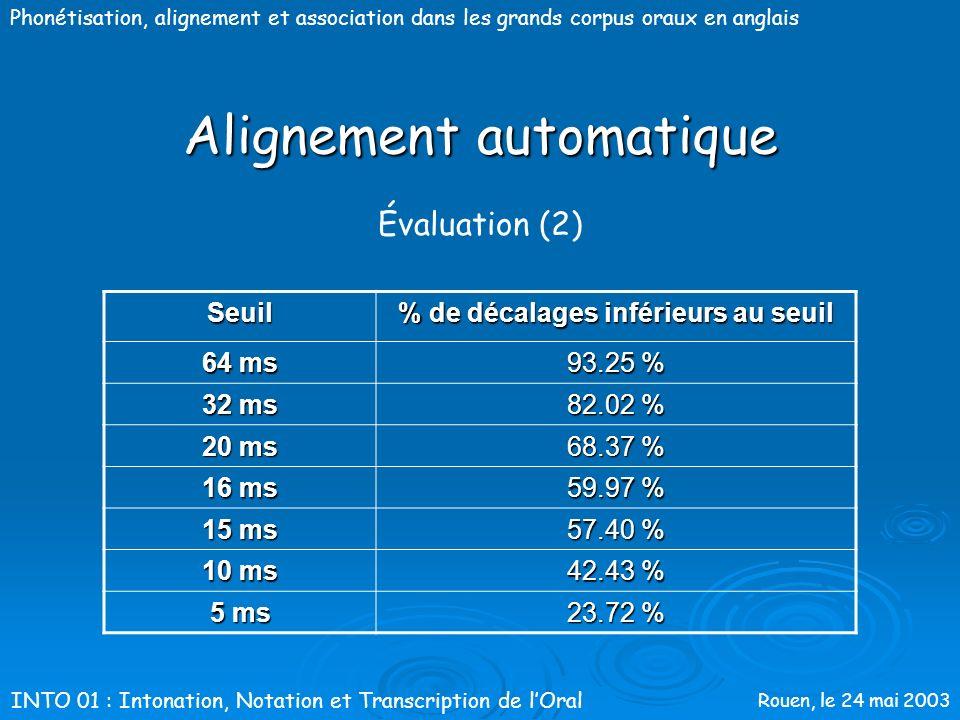 Rouen, le 24 mai 2003 Phonétisation, alignement et association dans les grands corpus oraux en anglais Alignement automatique Évaluation (1) Absence d