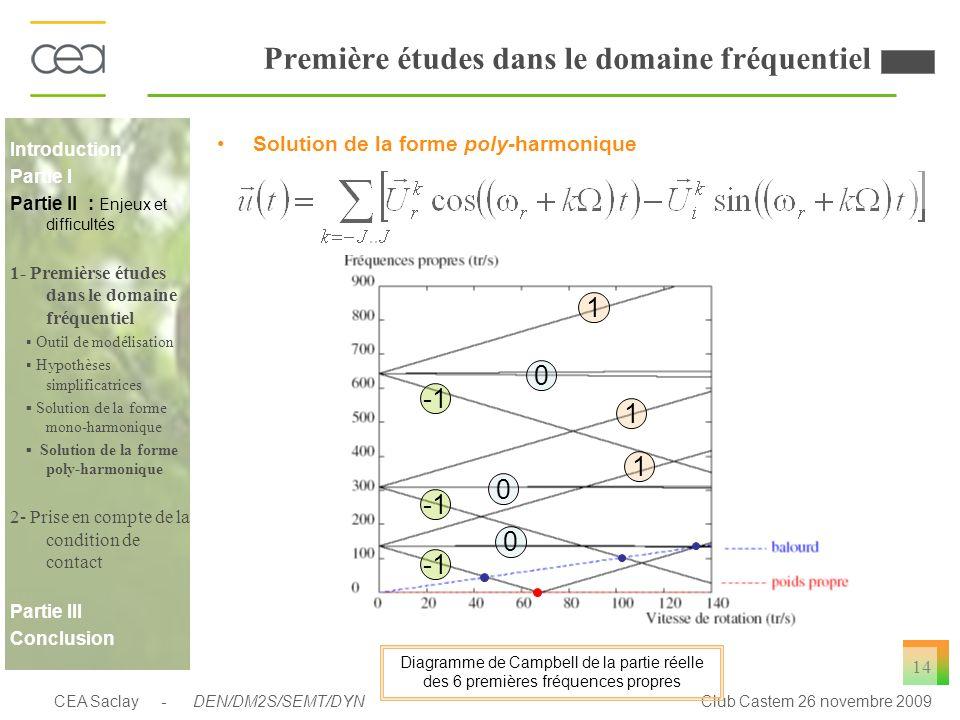CEA Saclay - DEN/DM2S/SEMT/DYNClub Castem 26 novembre 2009 14 Première études dans le domaine fréquentiel Solution de la forme poly-harmonique 0 0 0 1
