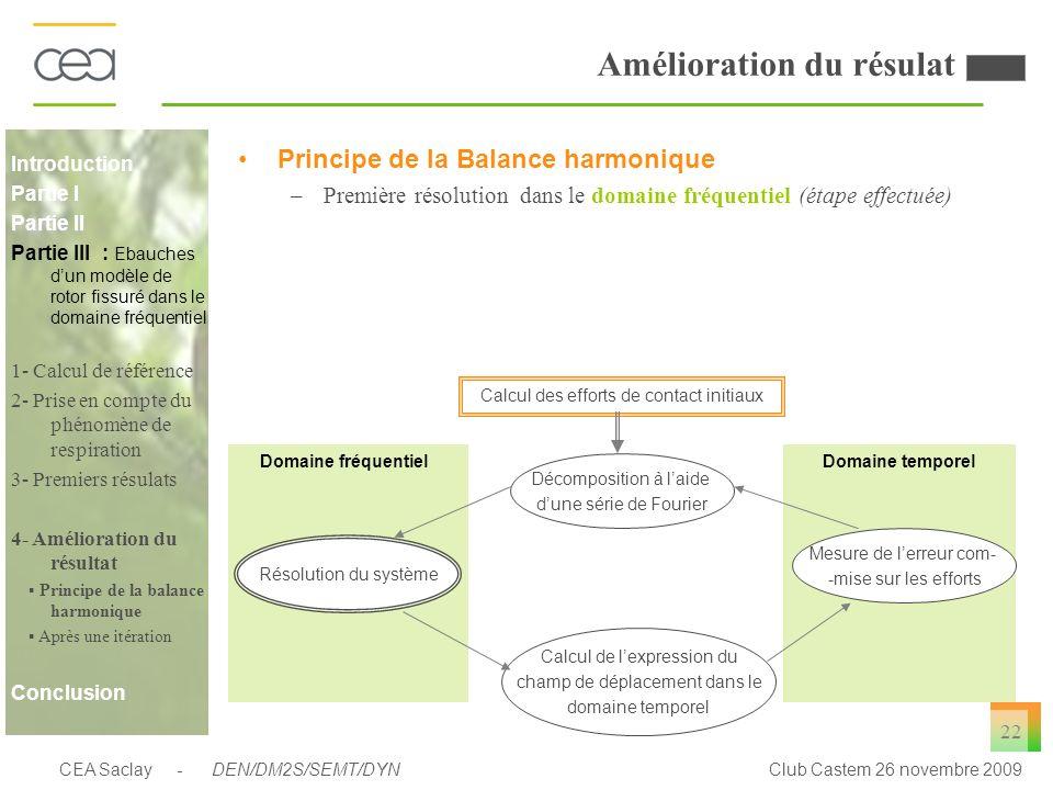 CEA Saclay - DEN/DM2S/SEMT/DYNClub Castem 26 novembre 2009 22 Amélioration du résulat Principe de la Balance harmonique –Première résolution dans le d