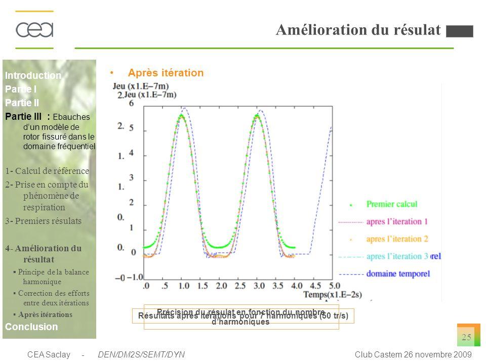 CEA Saclay - DEN/DM2S/SEMT/DYNClub Castem 26 novembre 2009 25 Amélioration du résulat Après itération Résultats après itérations pour 7 harmoniques (5
