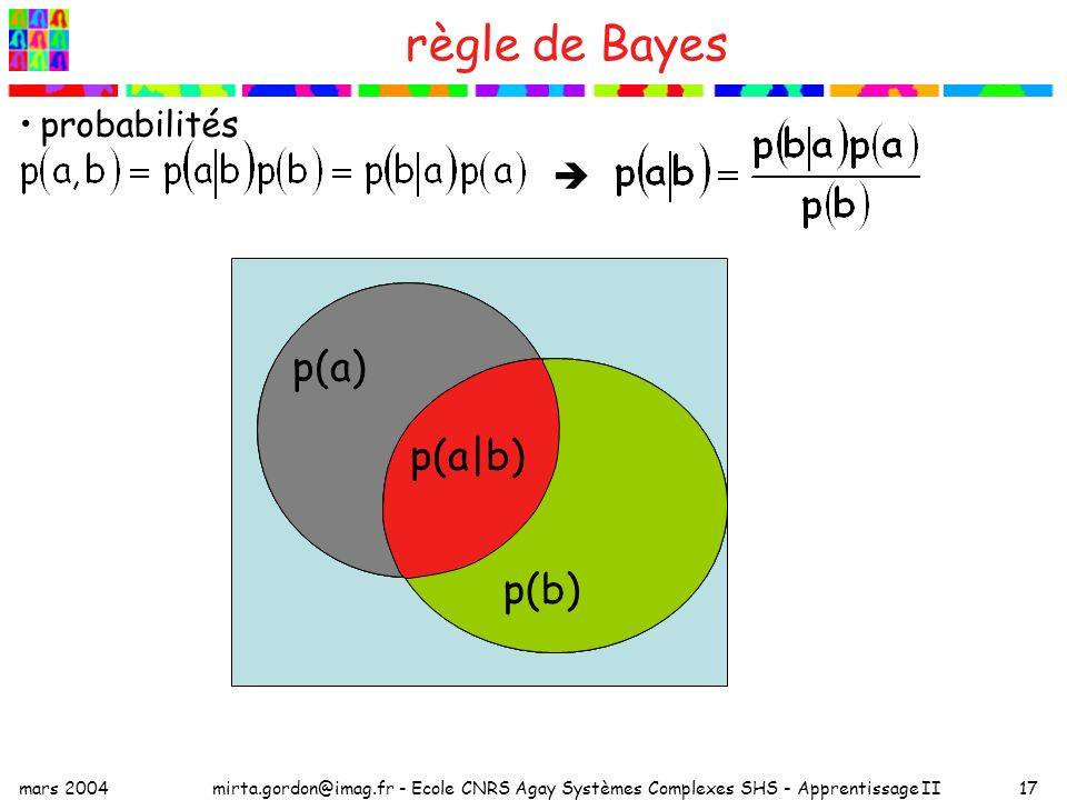 mars 2004mirta.gordon@imag.fr - Ecole CNRS Agay Systèmes Complexes SHS - Apprentissage II17 règle de Bayes probabilités b a p(a) p(b) p(a,b) p(a) p(b|a) p(b) p(a|b)