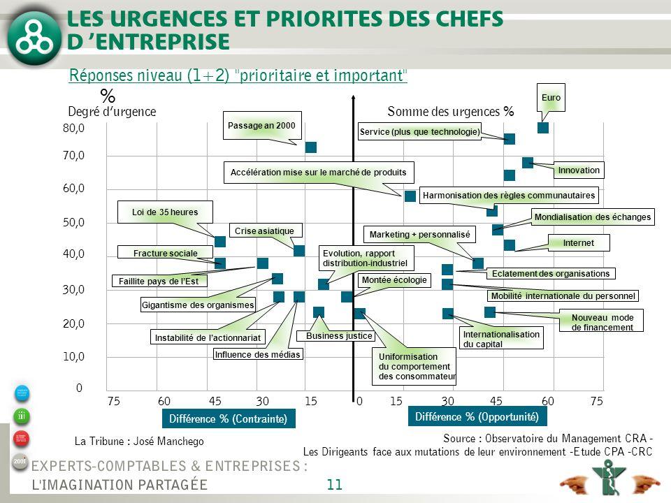 11 LES URGENCES ET PRIORITES DES CHEFS D ENTREPRISE Différence % (Contrainte) Différence % (Opportunité) Source : Observatoire du Management CRA - Les