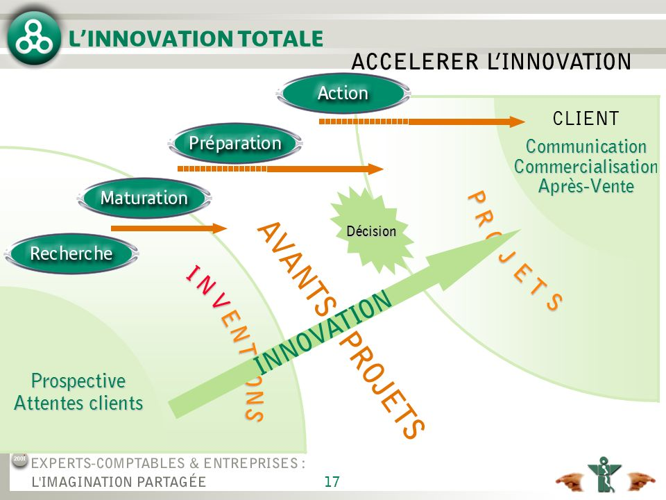 17 I N V E N T I O N S Décision LINNOVATION TOTALE CLIENT Communication Commercialisation Après-Vente Prospective Attentes clients ACCELERER LINNOVATION AVANTS - PROJETSPR O J E T S INNOVATION