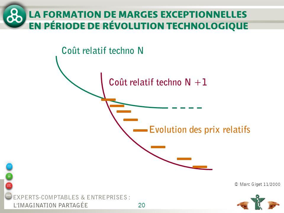 20 LA FORMATION DE MARGES EXCEPTIONNELLES EN PÉRIODE DE RÉVOLUTION TECHNOLOGIQUE Coût relatif techno N Coût relatif techno N +1 Evolution des prix rel