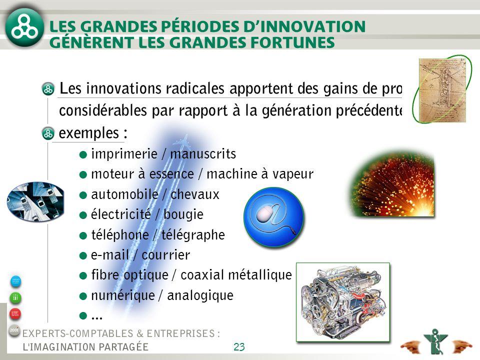 23 Les innovations radicales apportent des gains de productivité considérables par rapport à la génération précédente exemples : l imprimerie / manusc