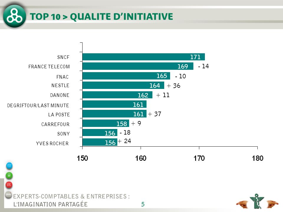 5 TOP 10 > QUALITE DINITIATIVE SNCF FRANCE TELECOM FNAC NESTLE DANONE DEGRIFTOUR/LAST MINUTE LA POSTE CARREFOUR SONY YVES ROCHER - 14 - 10 + 36 + 11 +
