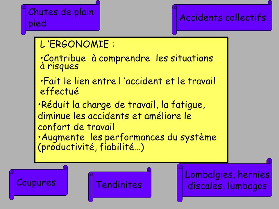 L ERGONOMIE : Contribue à comprendre les situations à risques Fait le lien entre l accident et le travail effectué Réduit la charge de travail, la fat