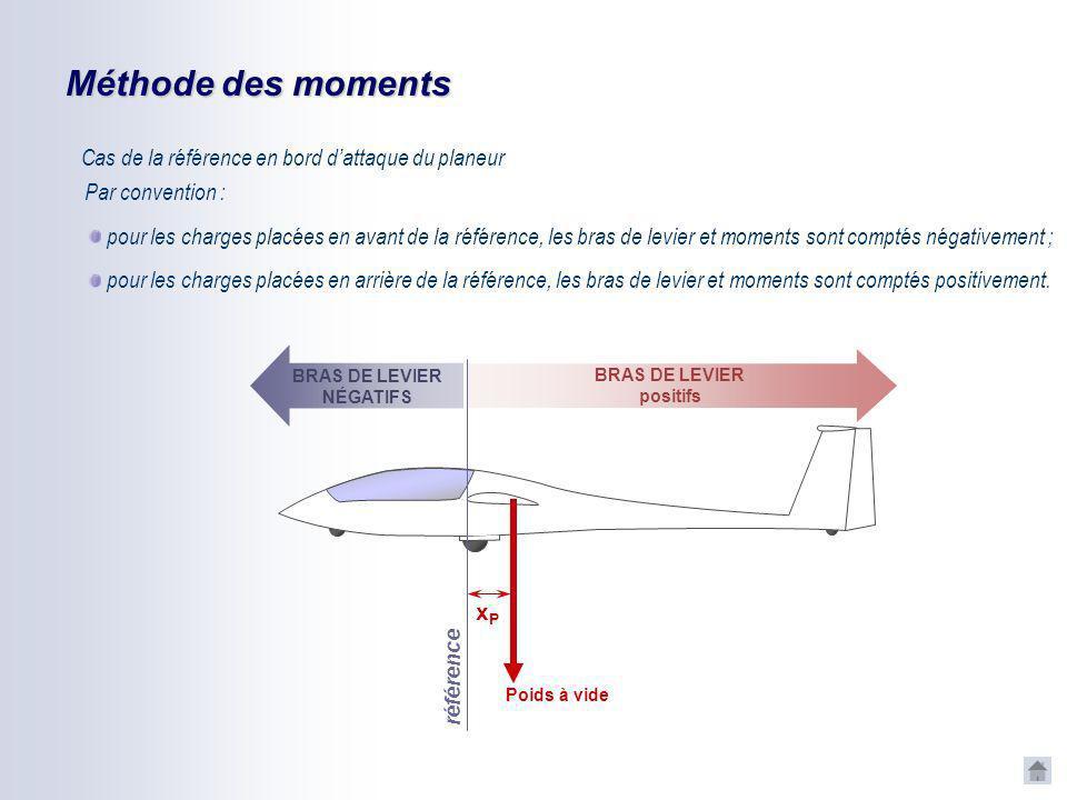 Méthode des moments P référence x M t = P. x Le poids P exerce par rapport à la référence un moment M t, tel que :