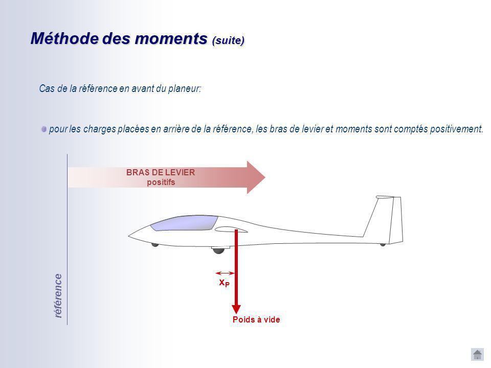 Méthode des moments Par convention : Poids à vide référence xPxP BRAS DE LEVIER NÉGATIFS BRAS DE LEVIER positifs pour les charges placées en avant de