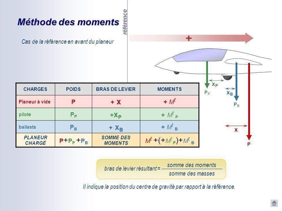 Méthode des moments référence P x P xPxP xBxB PBPB - + CHARGESPOIDSBRAS DE LEVIERMOMENTS Planeur à vide P + x + M t piloteP - x P - M t P ballasts PBP