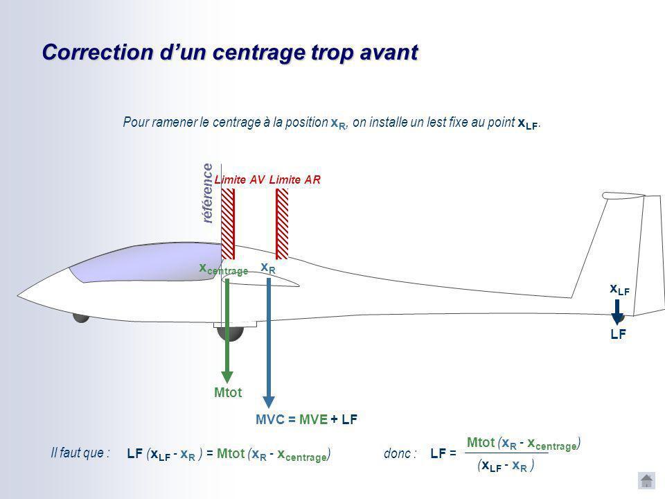 Correction dun centrage trop avant Le centrage x centrage est en avant de la plage de centrage préconisée. référence Mtot=MVE+Mpilotes x centrage Limi