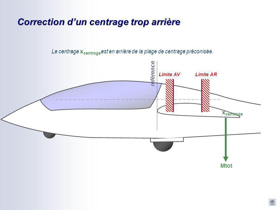 Correction dun centrage trop avant Pour ramener le centrage à la position x R, on installe un lest fixe au point x LF. référence Mtot x centrage xRxR
