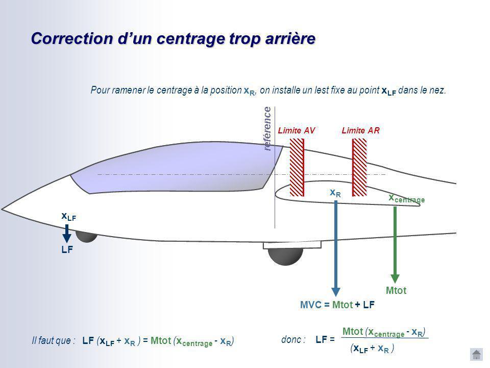 Correction dun centrage trop arrière Le centrage x centrage est en arrière de la plage de centrage préconisée. référence Mtot x centrage Limite AV Lim
