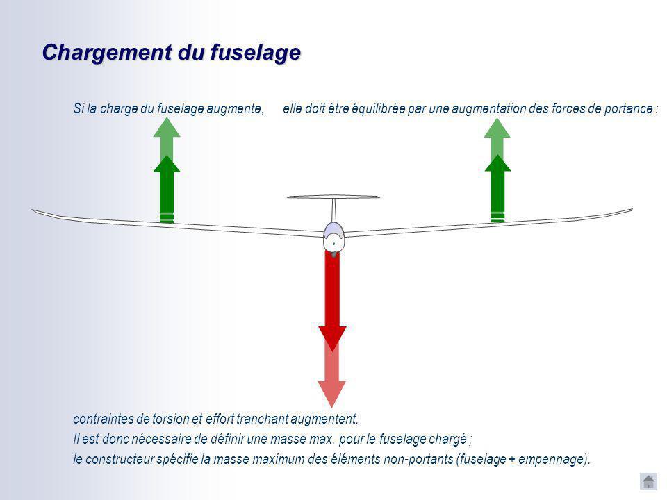Chargement du fuselage Si la charge du fuselage augmente, elle doit être équilibrée par une augmentation des forces de portance : contraintes de torsion et effort tranchant augmentent.
