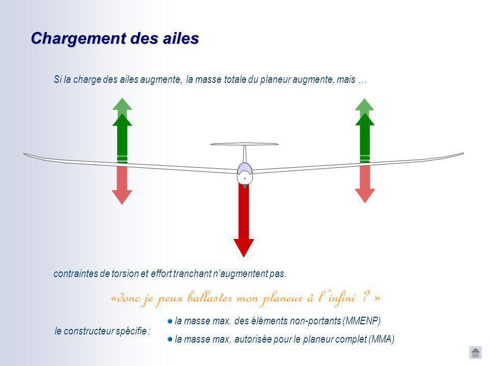 Chargement du fuselage Si la charge du fuselage augmente, elle doit être équilibrée par une augmentation des forces de portance : contraintes de torsi