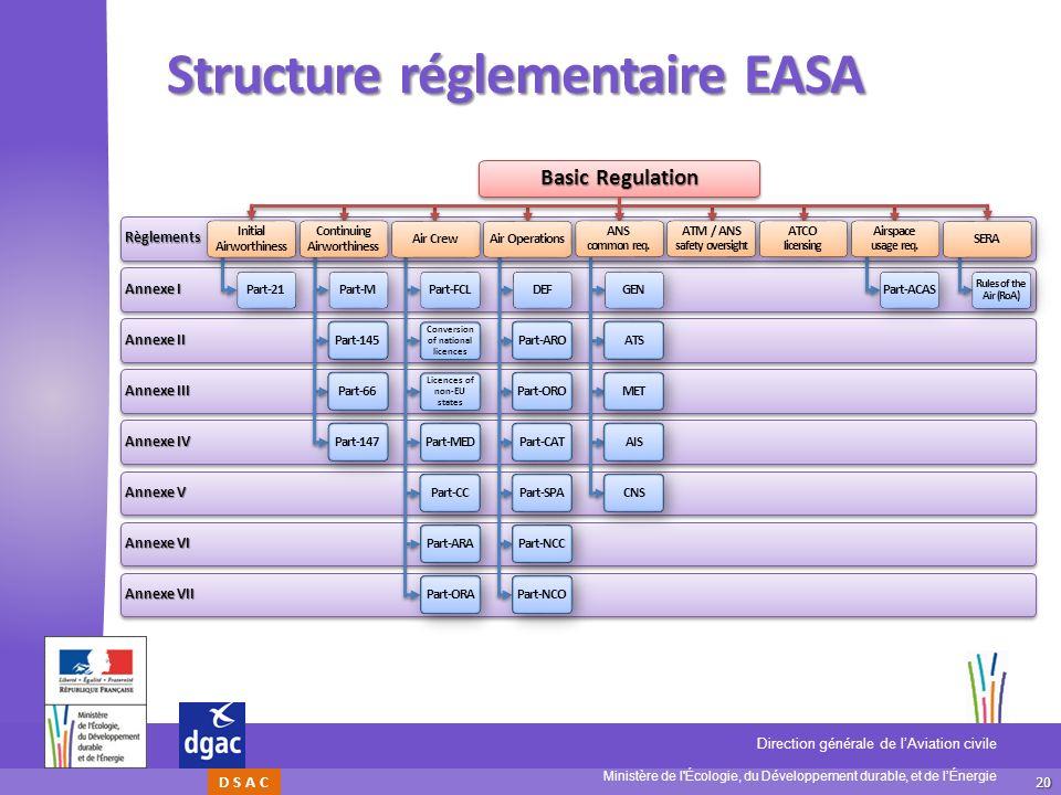 20 Ministère de l'Écologie, du Développement durable, et de lÉnergie Direction générale de lAviation civile D S A C Structure réglementaire EASA Annex